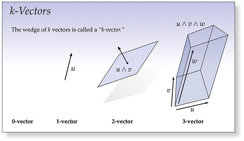 Exterior Algebra Slides