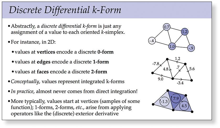 Discrete Exterior Calculus Slides